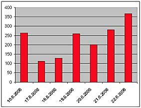 Water-bölles-Statistik einer Woche